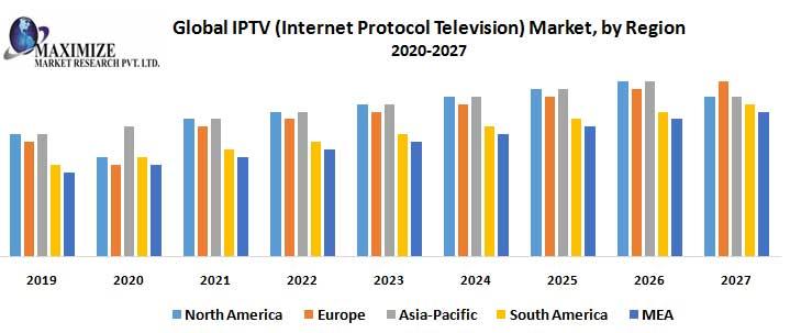 Future of IPTV